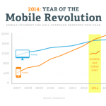 Mobile Design is Not a Replacement for Desktop