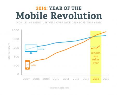 Mobile Revolution Comscore Chart