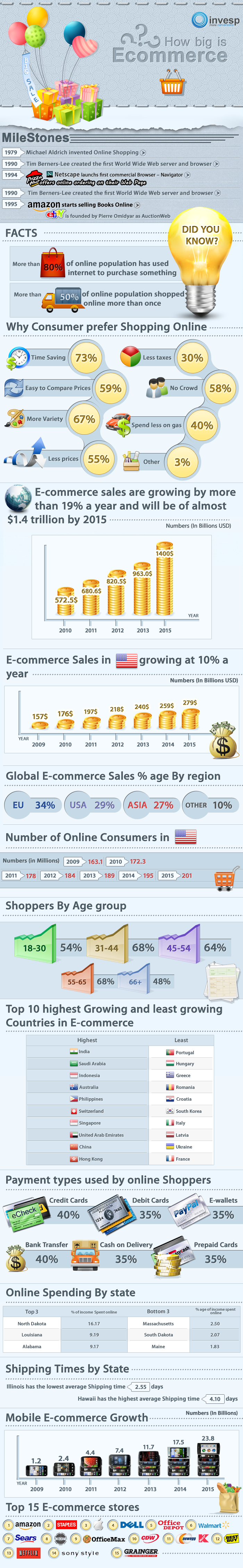 Infographic: How big is ecommerce?