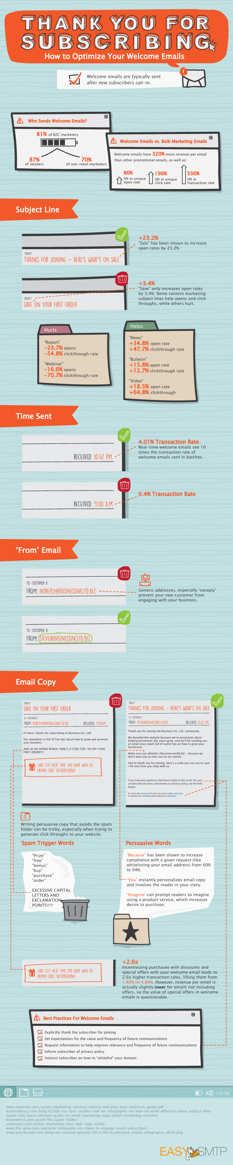 Infographic: Welcome Email Optimization