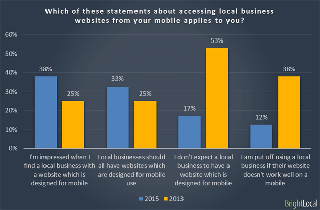 People expect businesses to have a mobile site