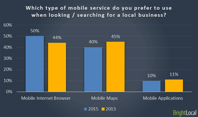 Consumers prefer mobile sites to apps