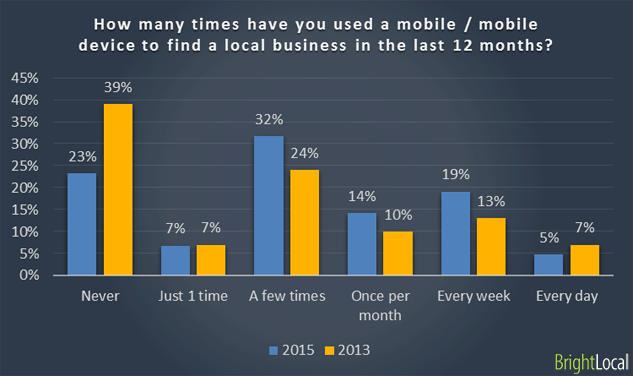 People use mobile to find local businesses