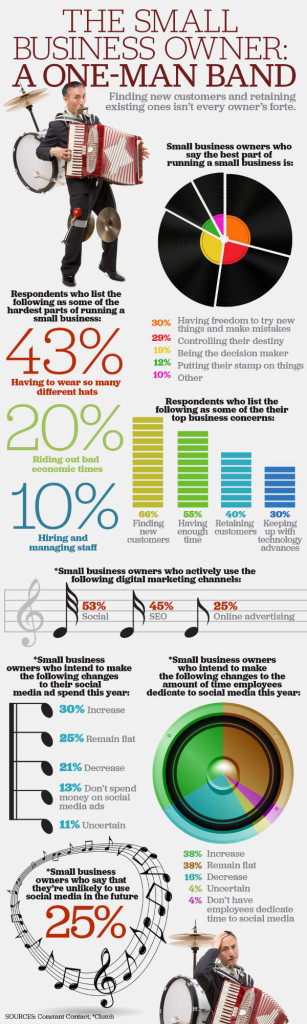 Infographic: Small Business Owner - One-Man Band