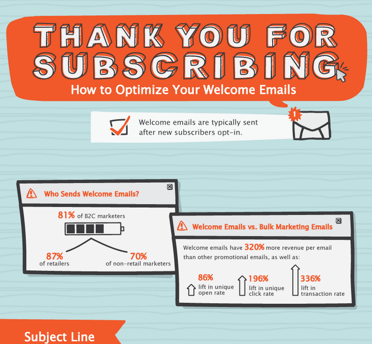 Welcome Email Optimization