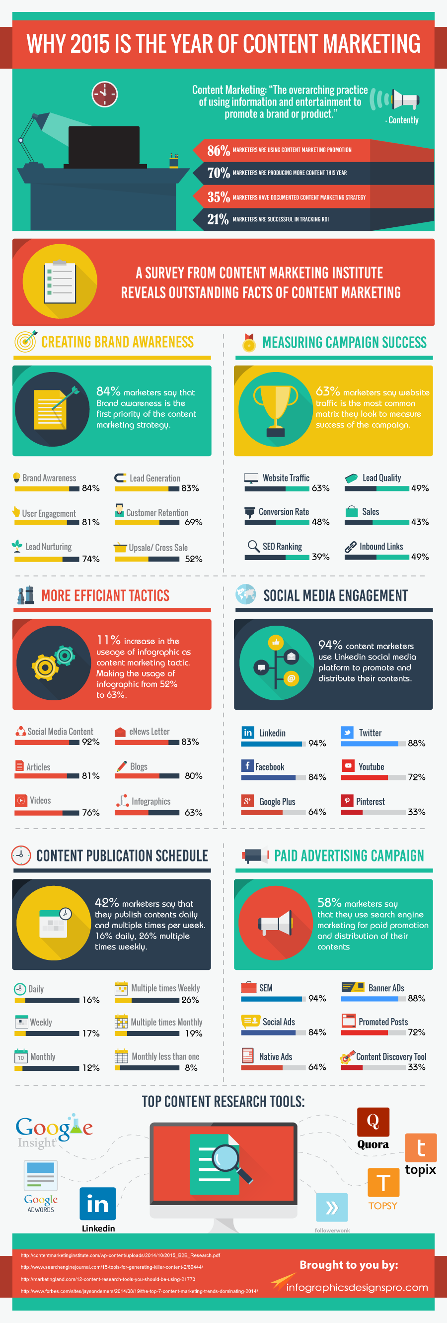 Infographic: Why 2015 is the Year of Content Marketing