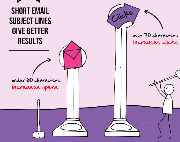 7 Email Marketing Myths