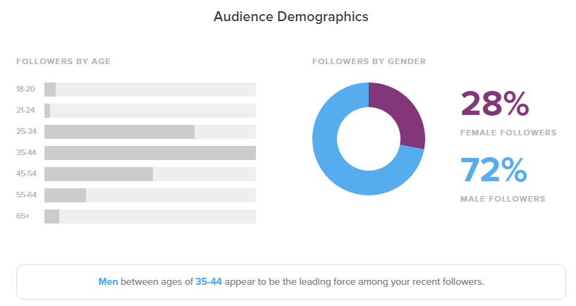 Chart showing more than 70% of my followers are male.