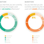 Study Shows Marketers Having Difficulty Reaching Target Audiences Properly