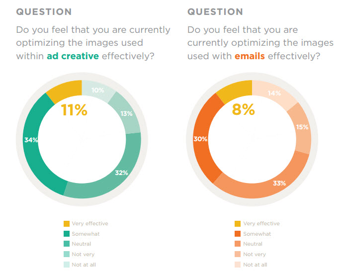 Visual Images Chart for Ads and Email