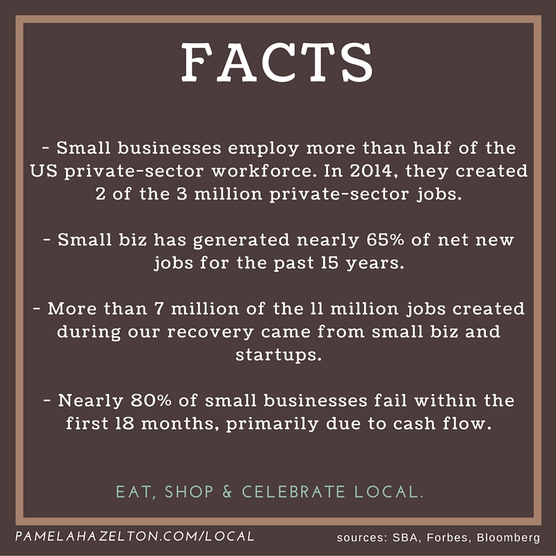 Small Businesses create more than half of private-sector jobs.