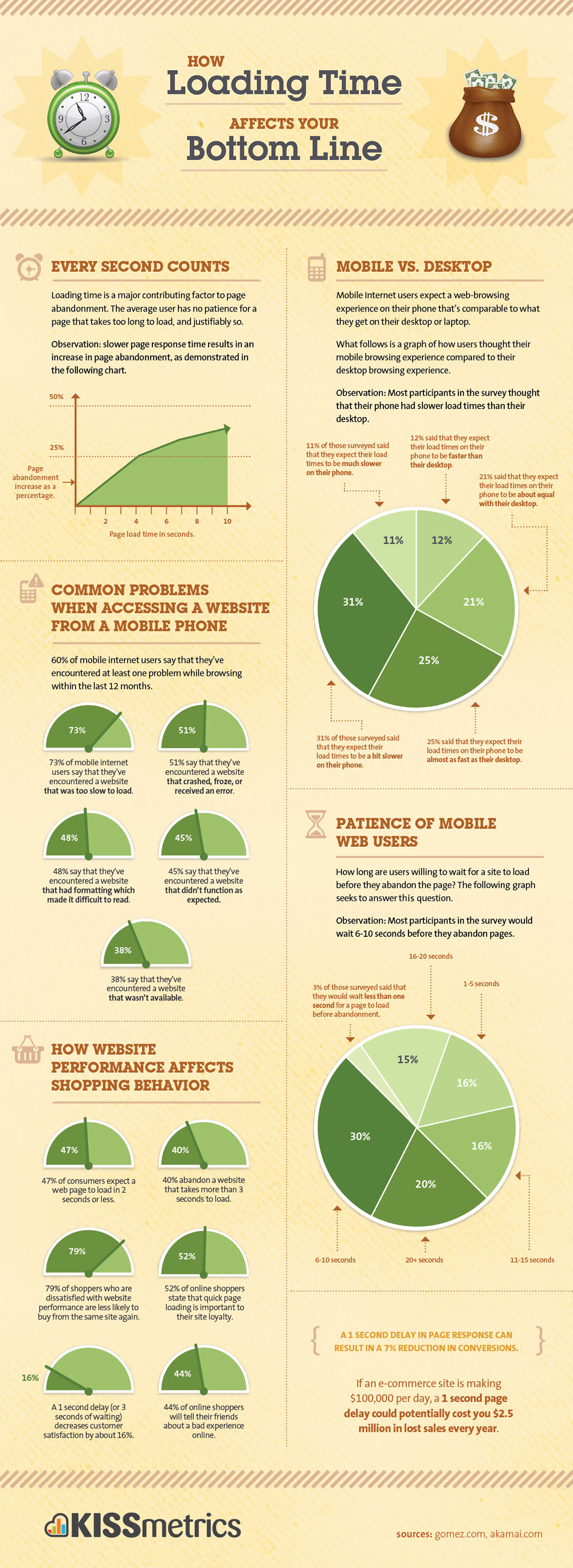 Infographic about how website loading time eats into profits. Various charts about mobile and desktop load times and what users say.